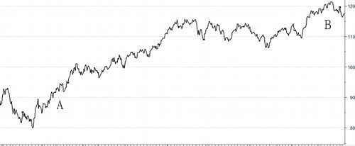 a Stock Chart (2 years span)