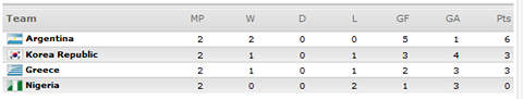[World Cup 2010 Group B]